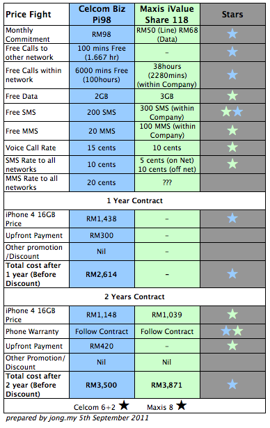 maxis iphone 5 business plan