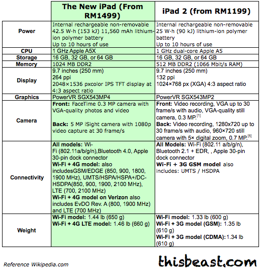 Specs Fight! New iPad vs. iPad 2