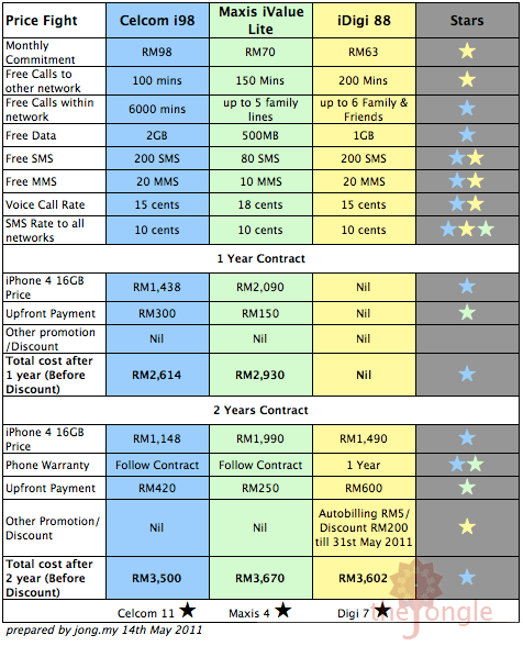 iPhone 4 16GB Price Fight! Celcom Vs  Maxis Vs  Digi | This